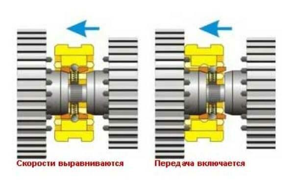 Принцип работы синхронизаторов коробки передач