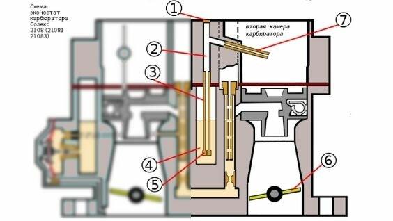 ремонт карбюратора солекс